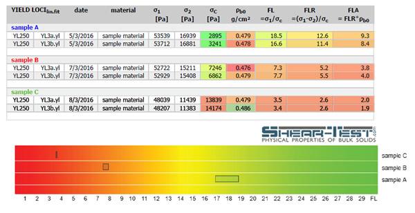 comparison flow factor