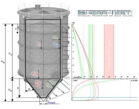 silo calculations of bulk solids